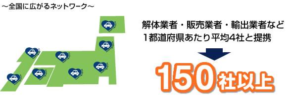 解体業者・販売業者・輸出業者など1都道府県あたり平均4社と提携=150社以上